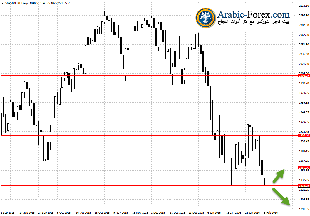 S&P500FUTDaily