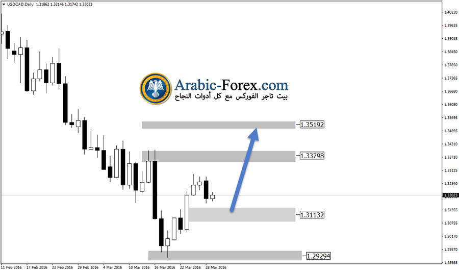 USDCADDaily29