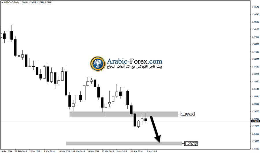 USDCADDaily17