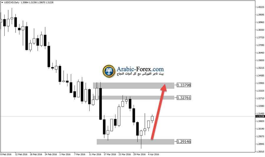 USDCADDaily5