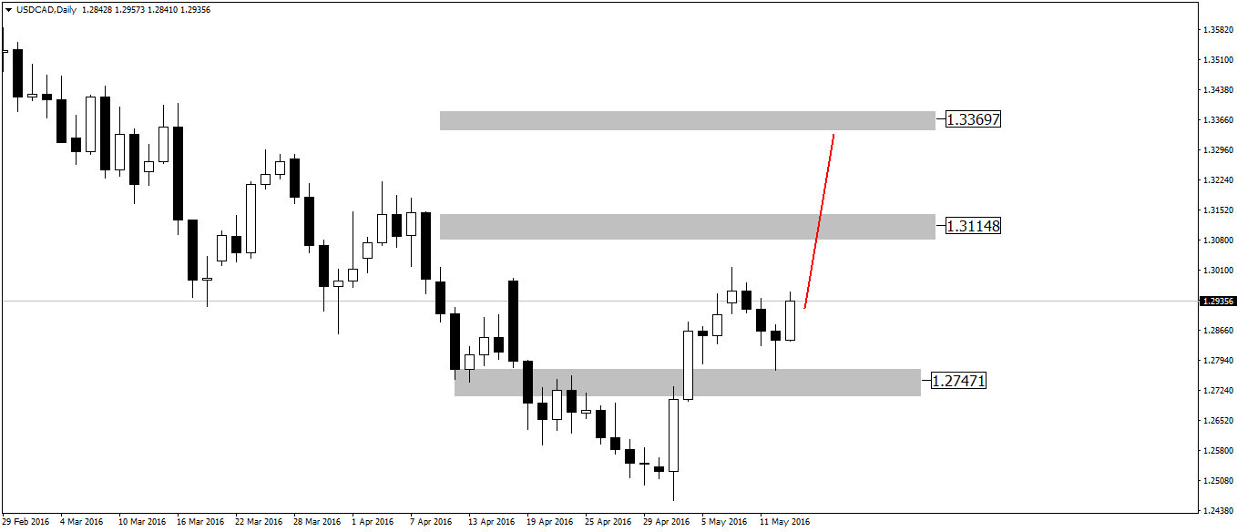 USDCADDaily00
