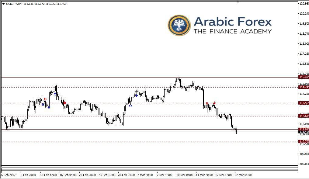 تحليل الدولار ين
