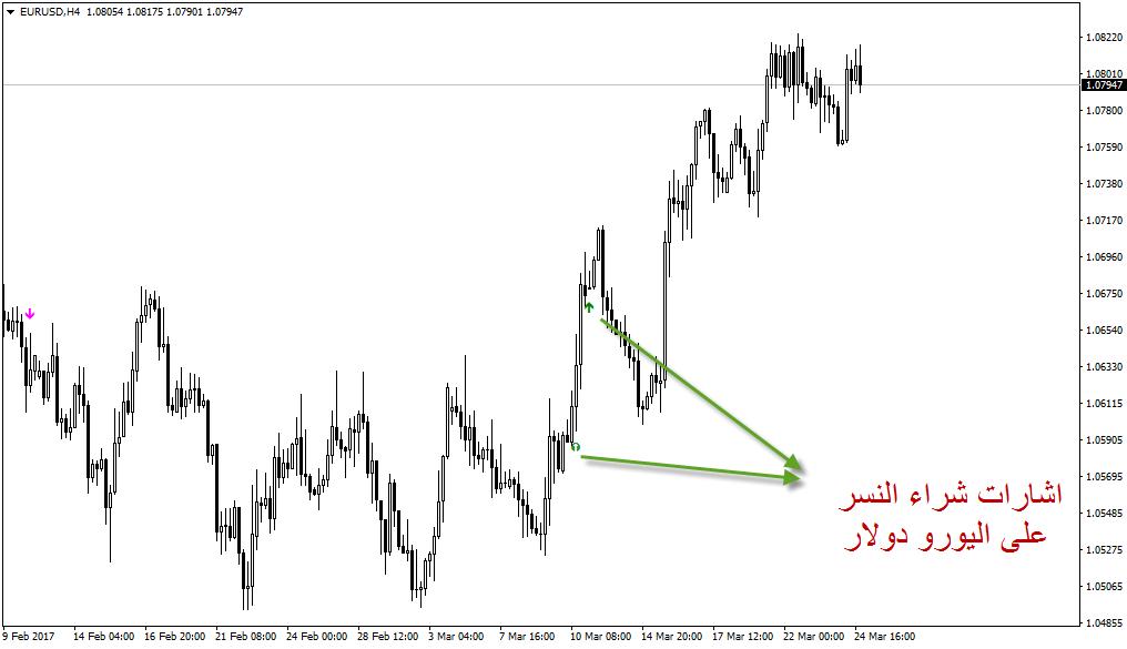 اشارات البيع من النسر دولار يورو
