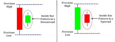 نماذج البرايس اكشن
