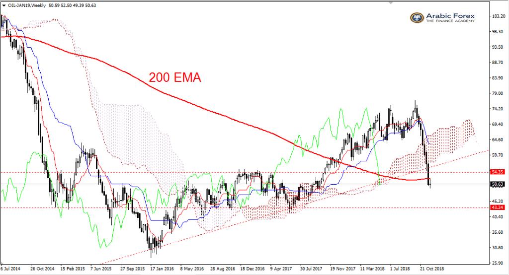تحليل فنى  توقعات أسعار النفط على المدى الطويل
