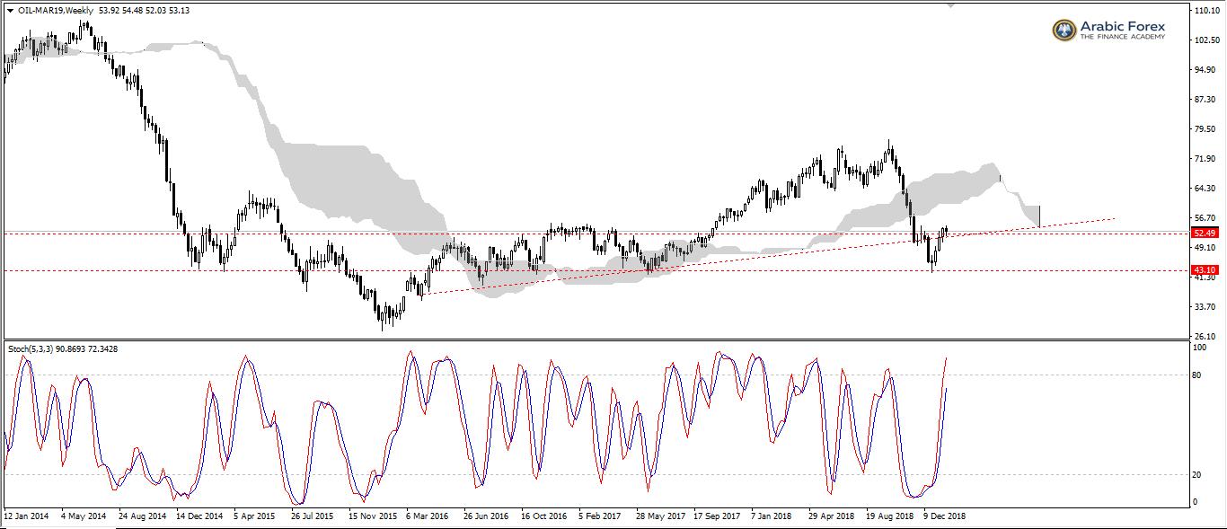 [OIL-min