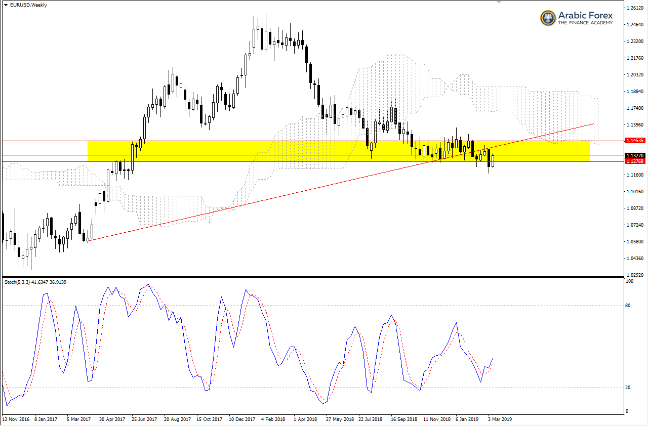 التحليل الفني   اليورو دولار