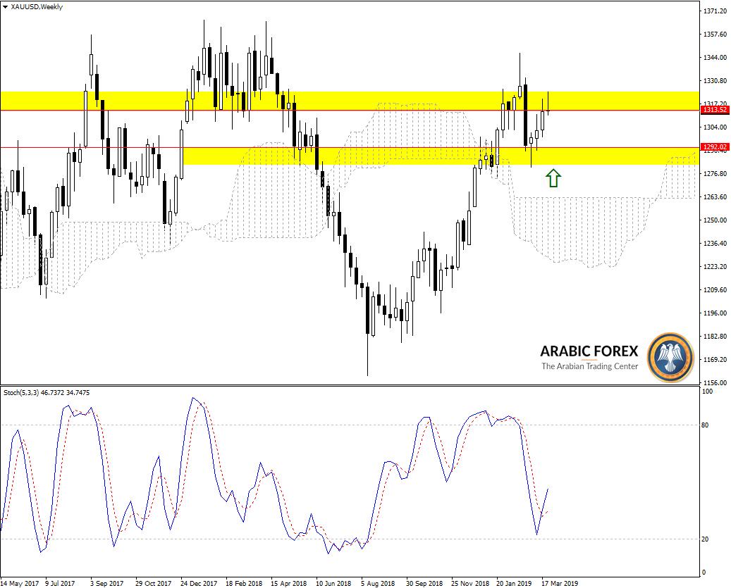 تحليل فنى للذهب