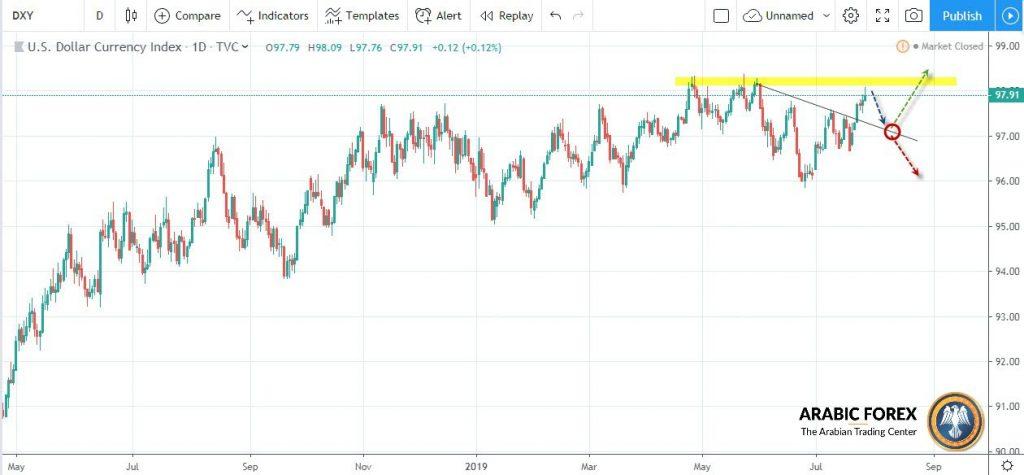 تأثير قرار تخفيض الفائدة الامريكية