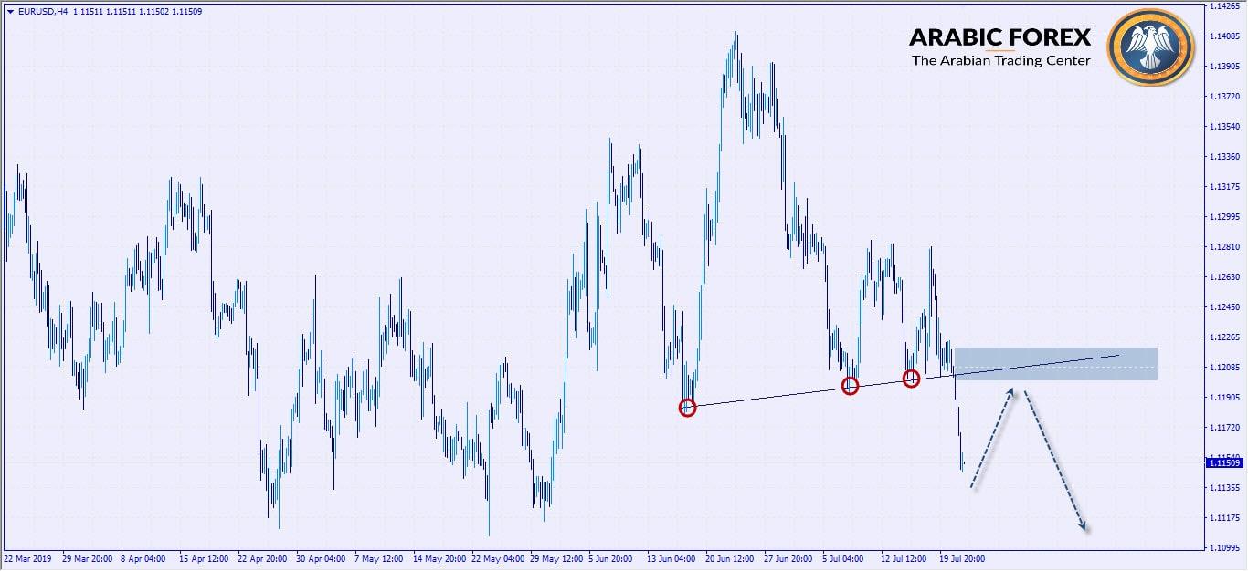 التحليل الفني لليورو دولار 2-min