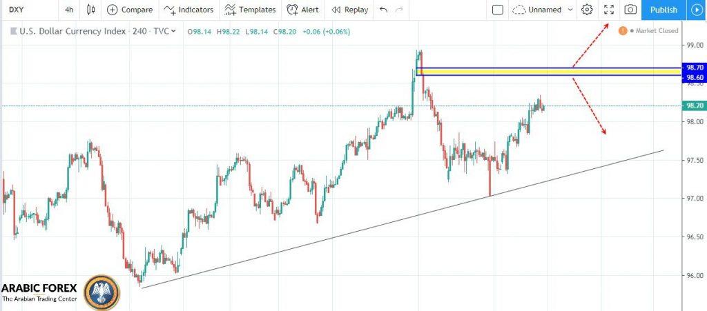 التحليل الدولار