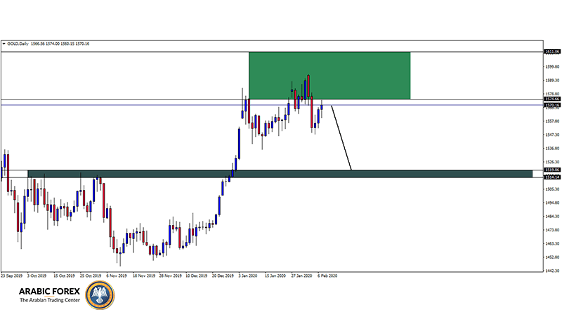 GOLDDaily 9.2.2020