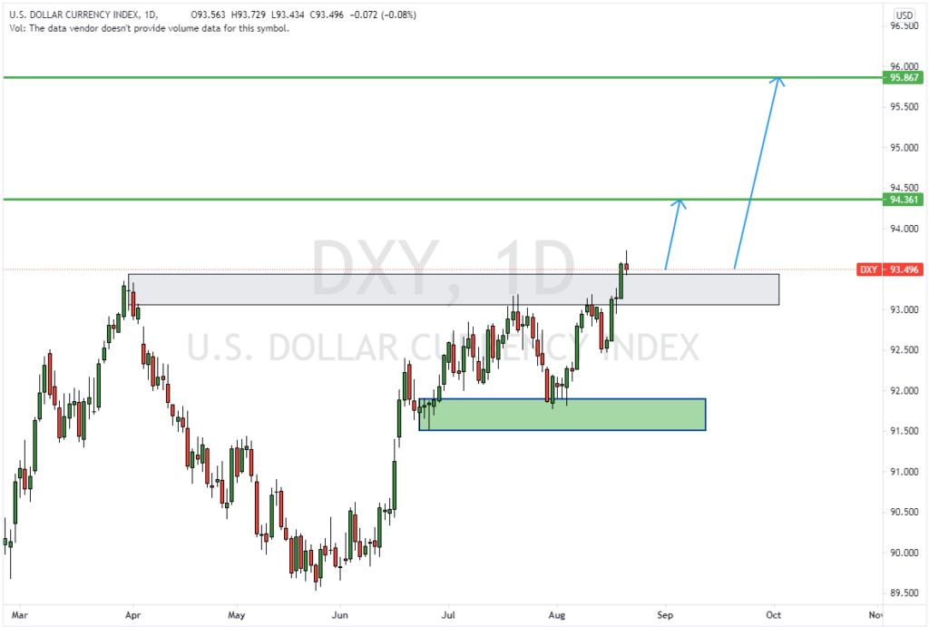 المفكرة الاقتصادية و مؤشر الدولار